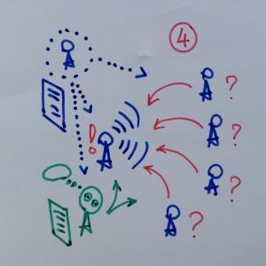 тренинги для медицинских представителей, деловая коммуникация, опрос врача