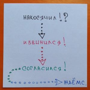 oshibka_prodaji_primusinterpares/3/06#тренинги#коучинг#обучение#практика#продажи#персонал